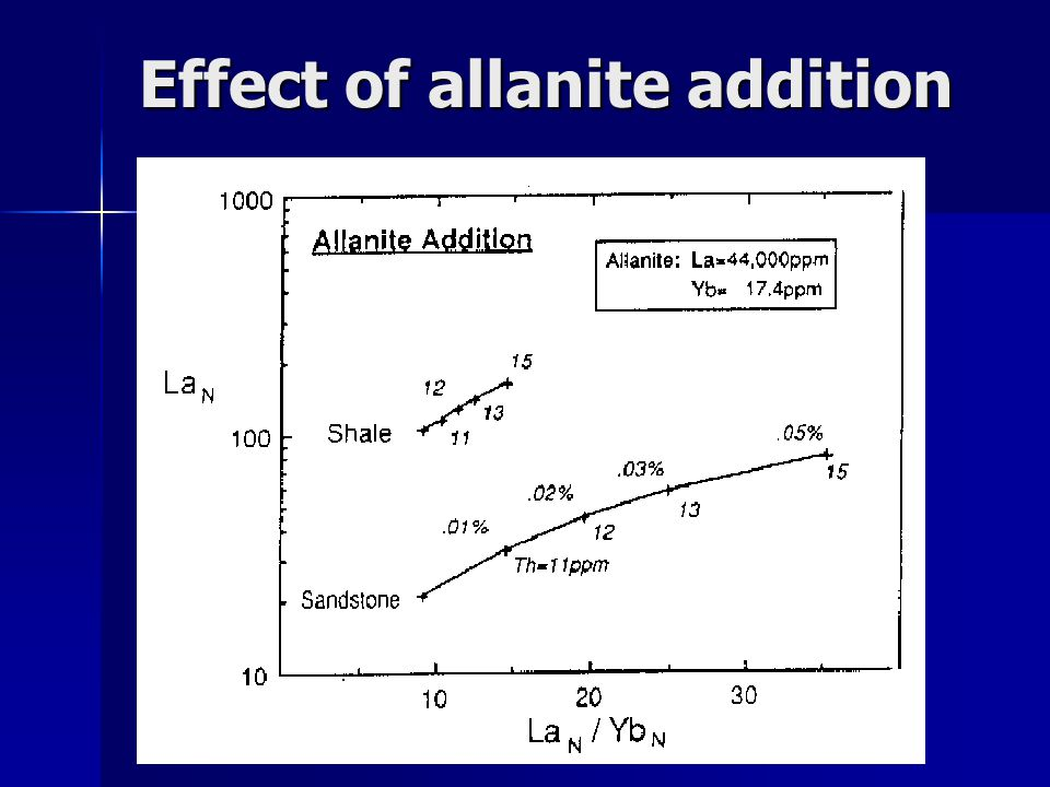 Effect of allanite addition