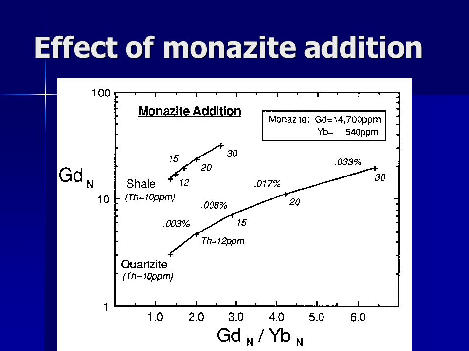 Effect of monazite addition