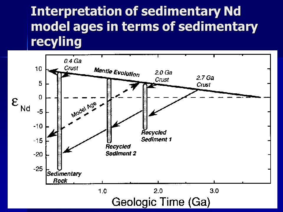 Interpretation of sedimentary Nd model ages in terms of sedimentary recyling