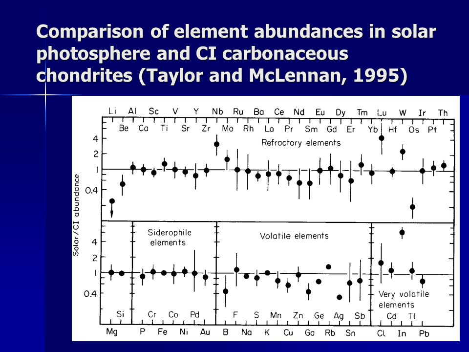 Comparison of element abundances in solar photosphere and CI carbonaceous chondrites (Taylor and McLennan, 1995)