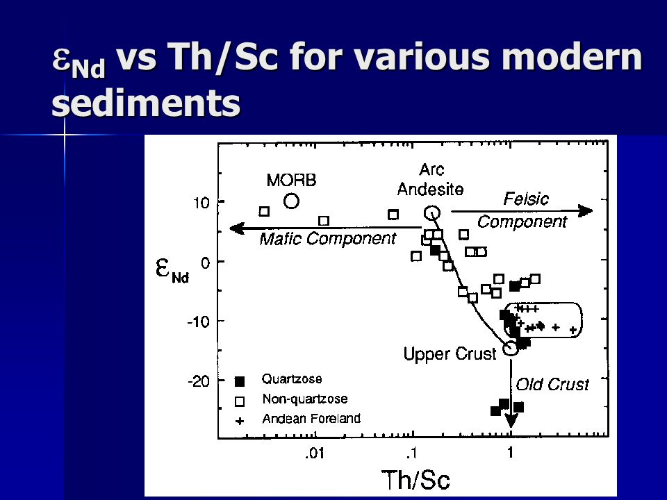 Nd vs Th/Sc for various modern sediments