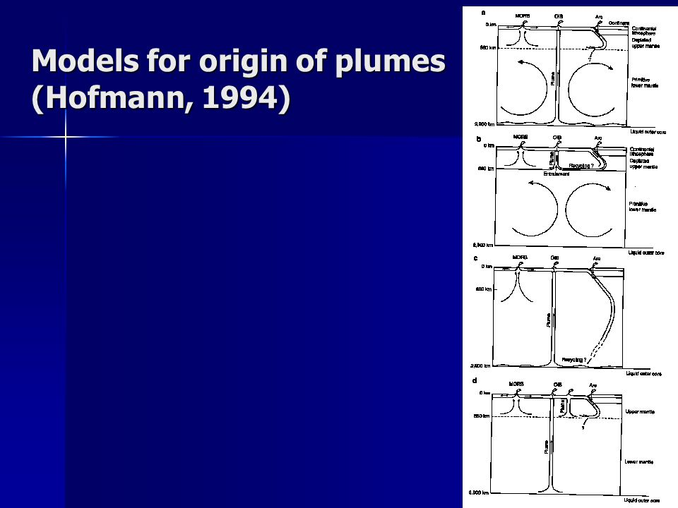 Models for origin of plumes (Hofmann, 1994)