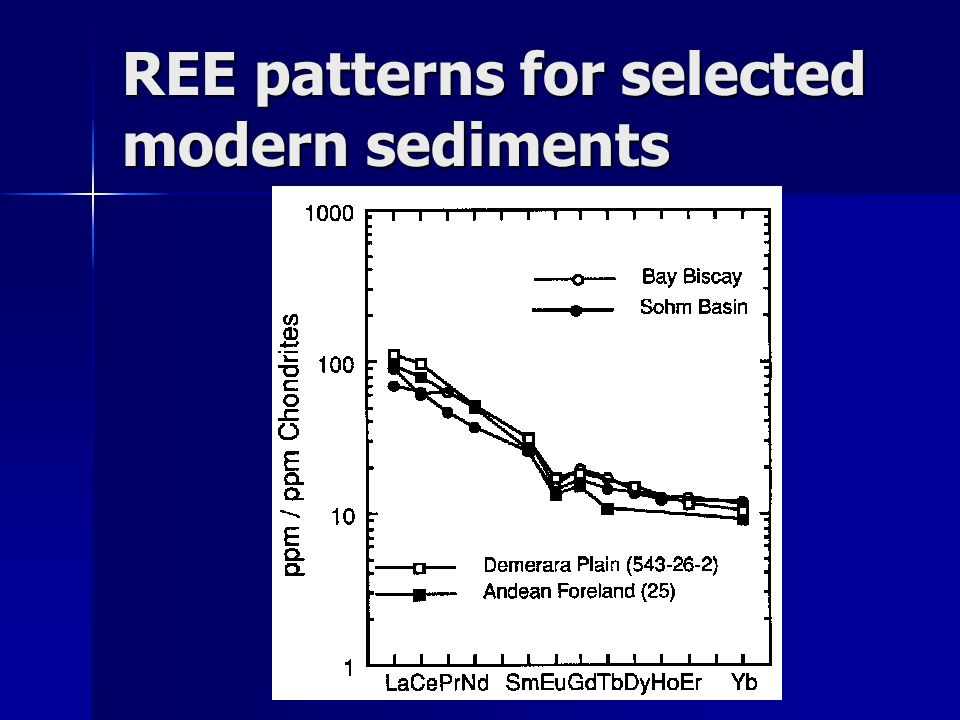 REE patterns for selected modern sediments