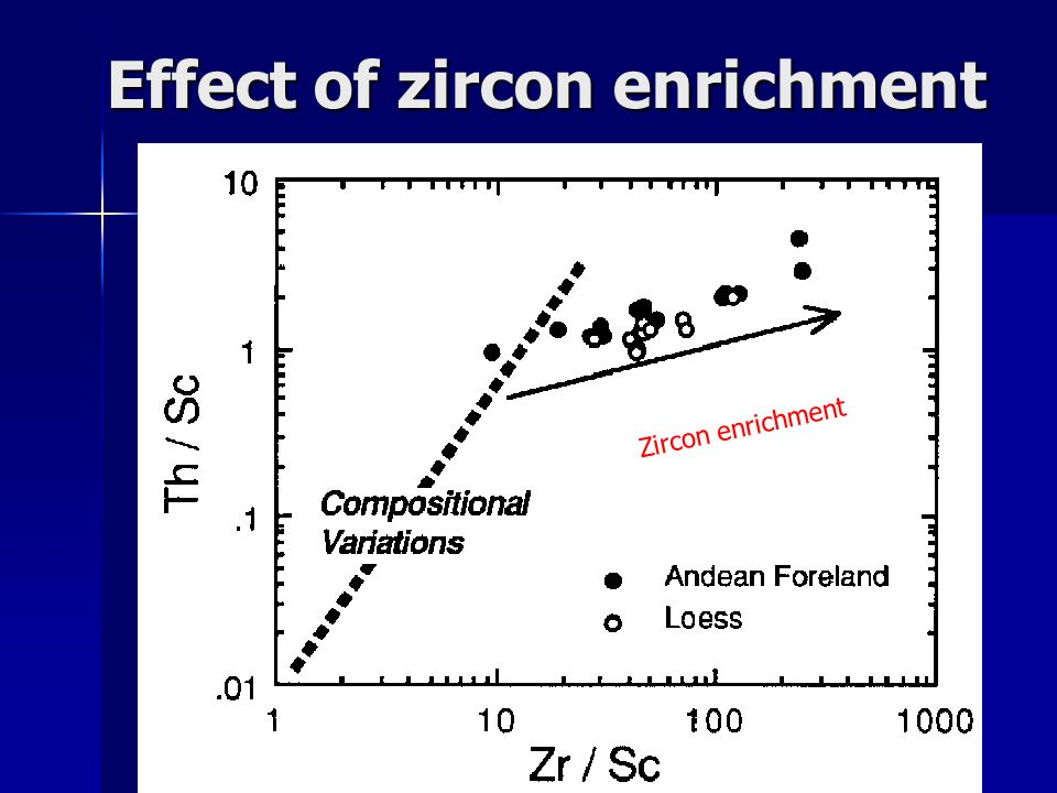 Effect of zircon enrichment