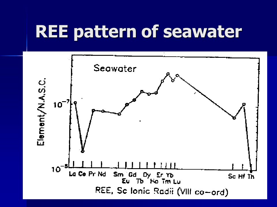 REE pattern of seawater