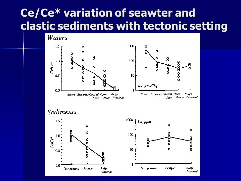 Ce/Ce* variation of seawter and clastic sediments with tectonic setting