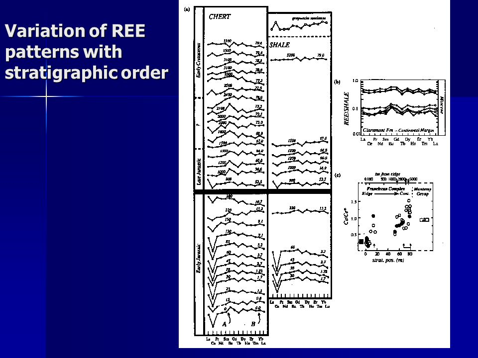 Variation of REE patterns with stratigraphic order