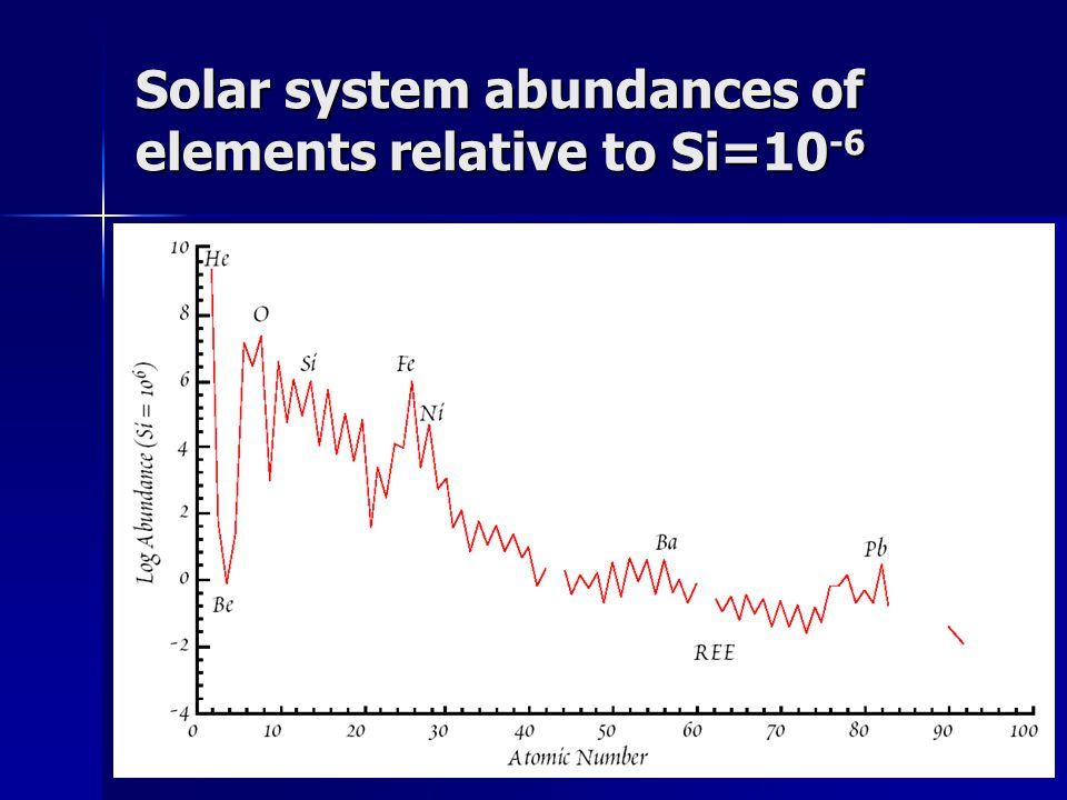 Solar system abundances of elements relative to Si=10-6