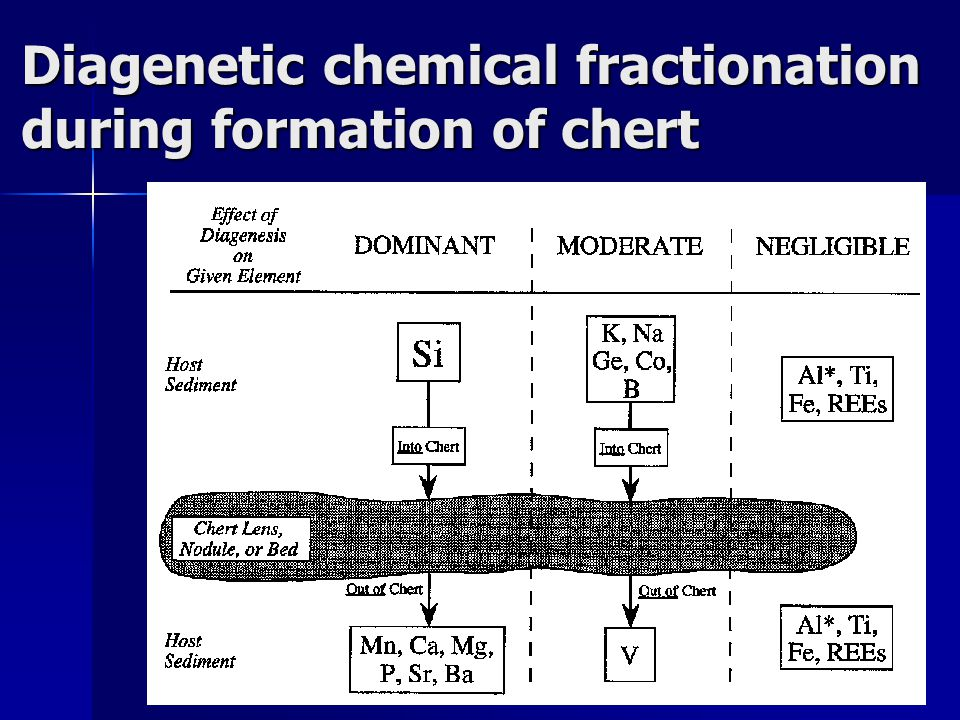 Diagenetic chemical fractionation during formation of chert