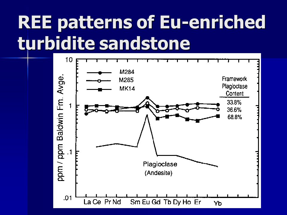 REE patterns of Eu-enriched turbidite sandstone