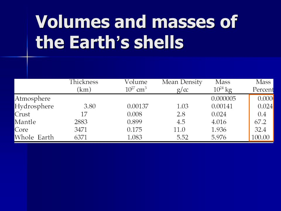 Volumes and masses of the Earth's shells