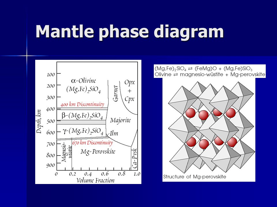 Mantle phase diagram