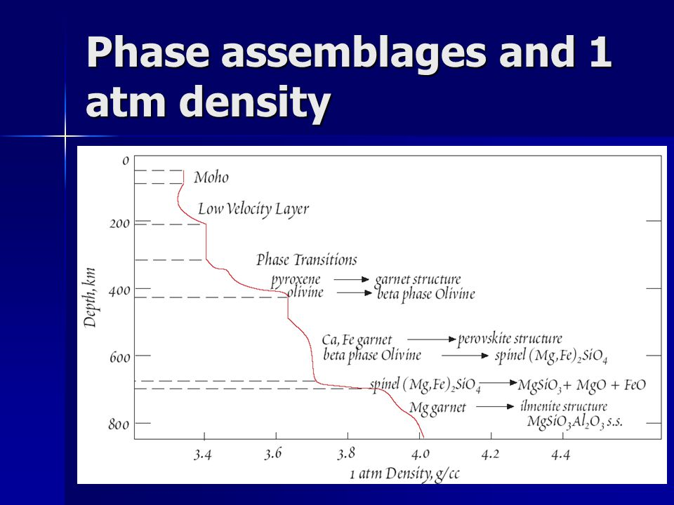 Phase assemblages and 1 atm density