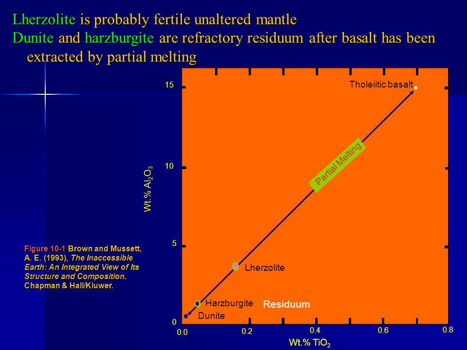 Lherzolite is probably fertile unaltered mantle