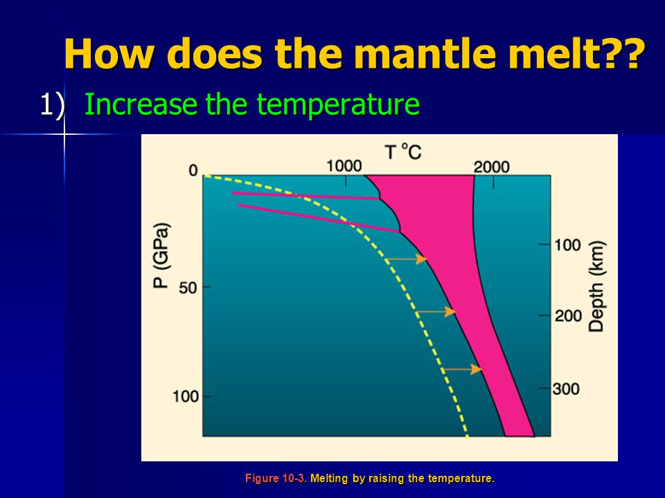 How does the mantle melt