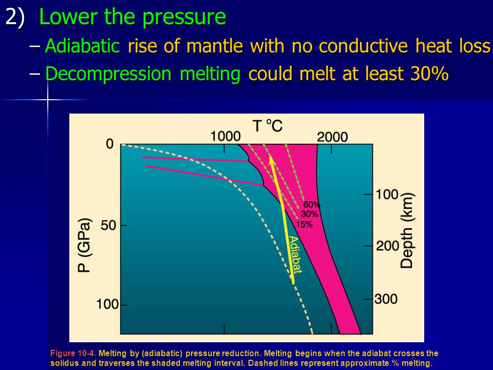 2) Lower the pressure Adiabatic rise of mantle with no conductive heat loss. Decompression melting could melt at least 30%