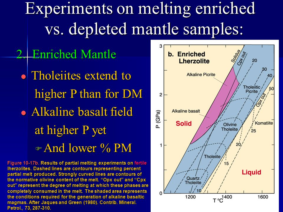 Experiments on melting enriched vs. depleted mantle samples: