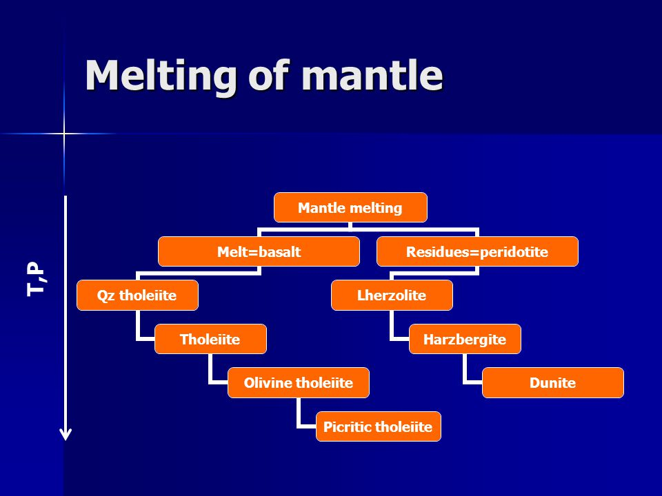 Melting of mantle T,P