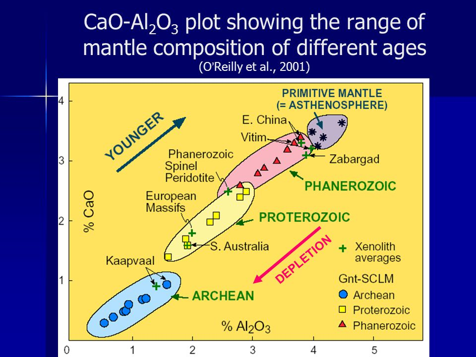 CaO-Al2O3 plot showing the range of mantle composition of different ages (O'Reilly et al., 2001)