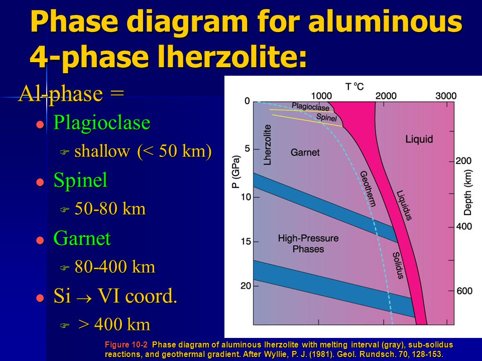 Phase diagram for aluminous 4-phase lherzolite: