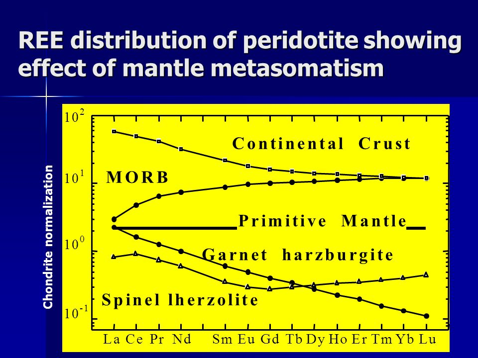REE distribution of peridotite showing effect of mantle metasomatism