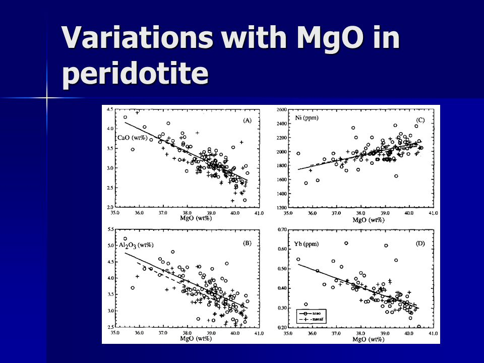 Variations with MgO in peridotite