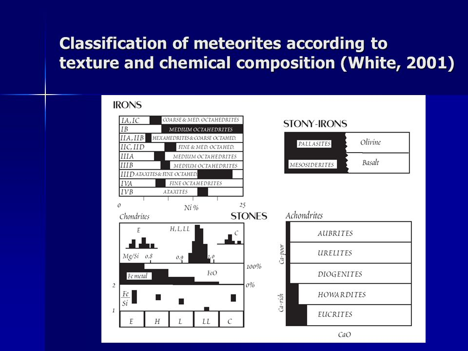 Classification of meteorites according to texture and chemical composition (White, 2001)