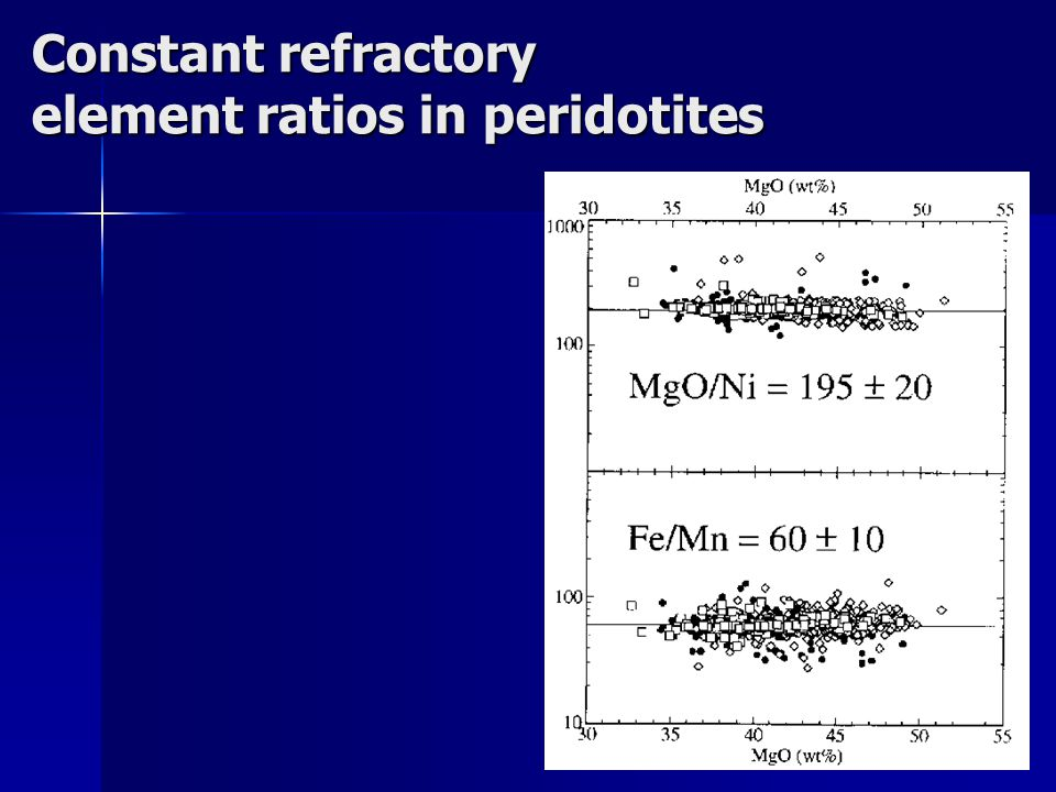 Constant refractory element ratios in peridotites