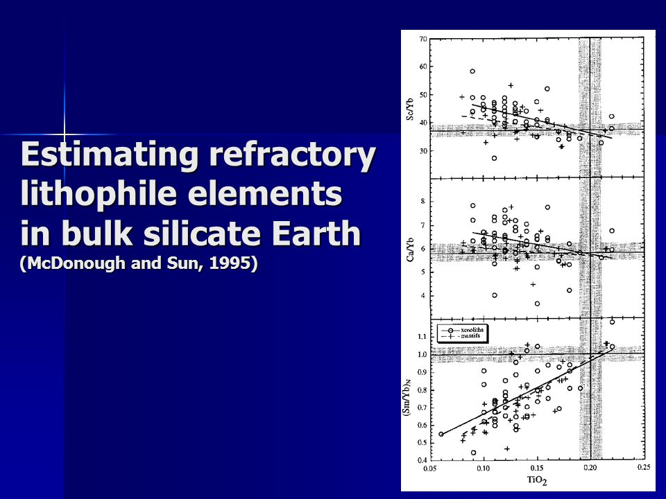 Estimating refractory lithophile elements in bulk silicate Earth (McDonough and Sun, 1995)