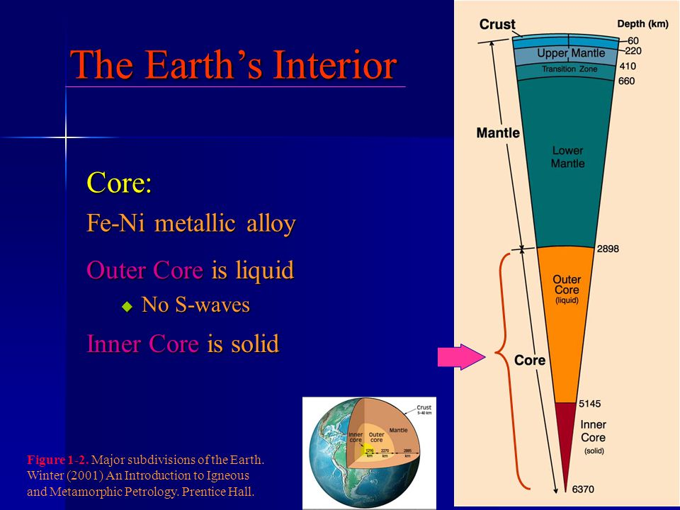 The Earth's Interior Core: Fe-Ni metallic alloy Outer Core is liquid