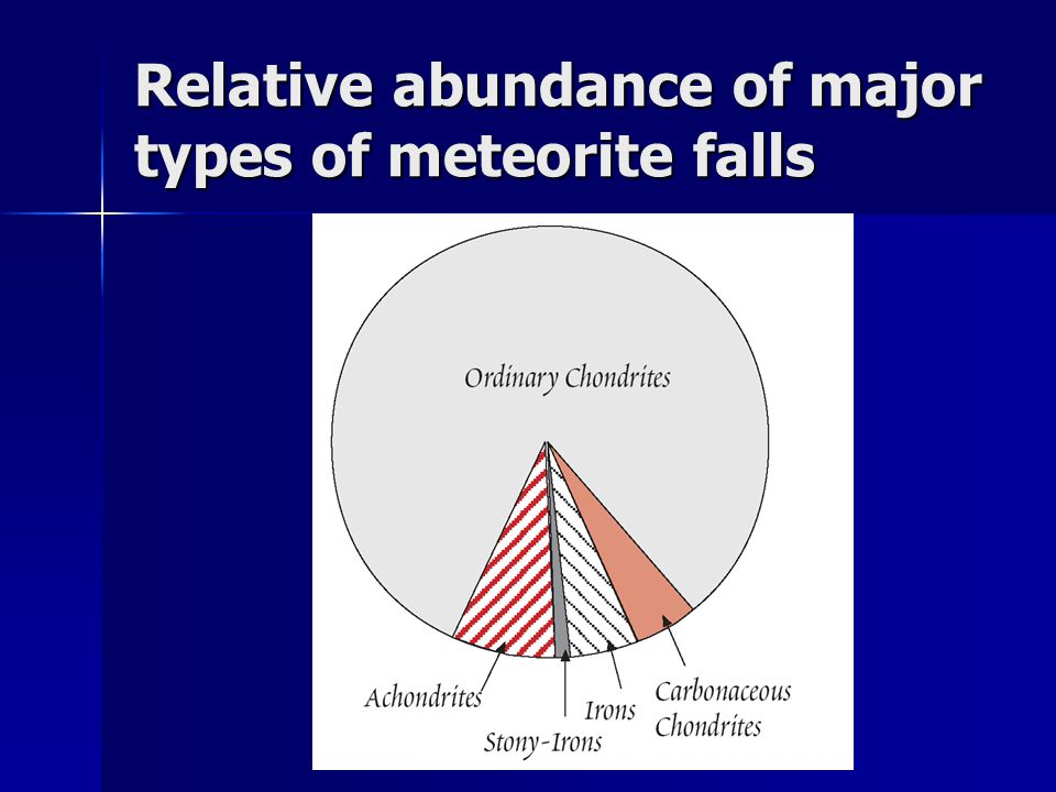 Relative abundance of major types of meteorite falls