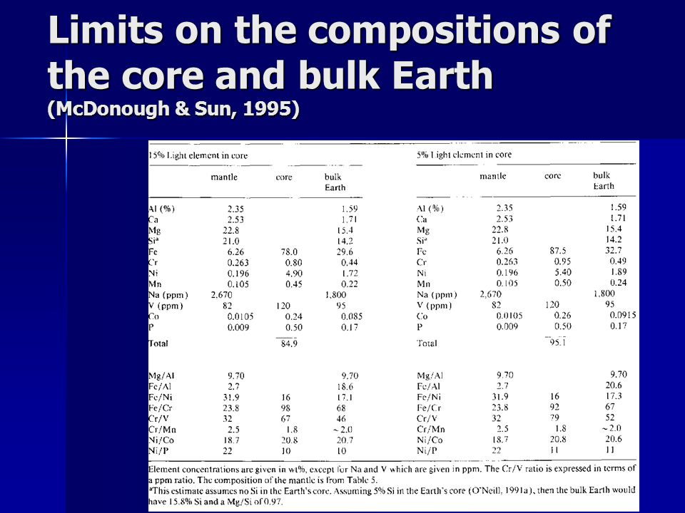 Limits on the compositions of the core and bulk Earth (McDonough & Sun, 1995)