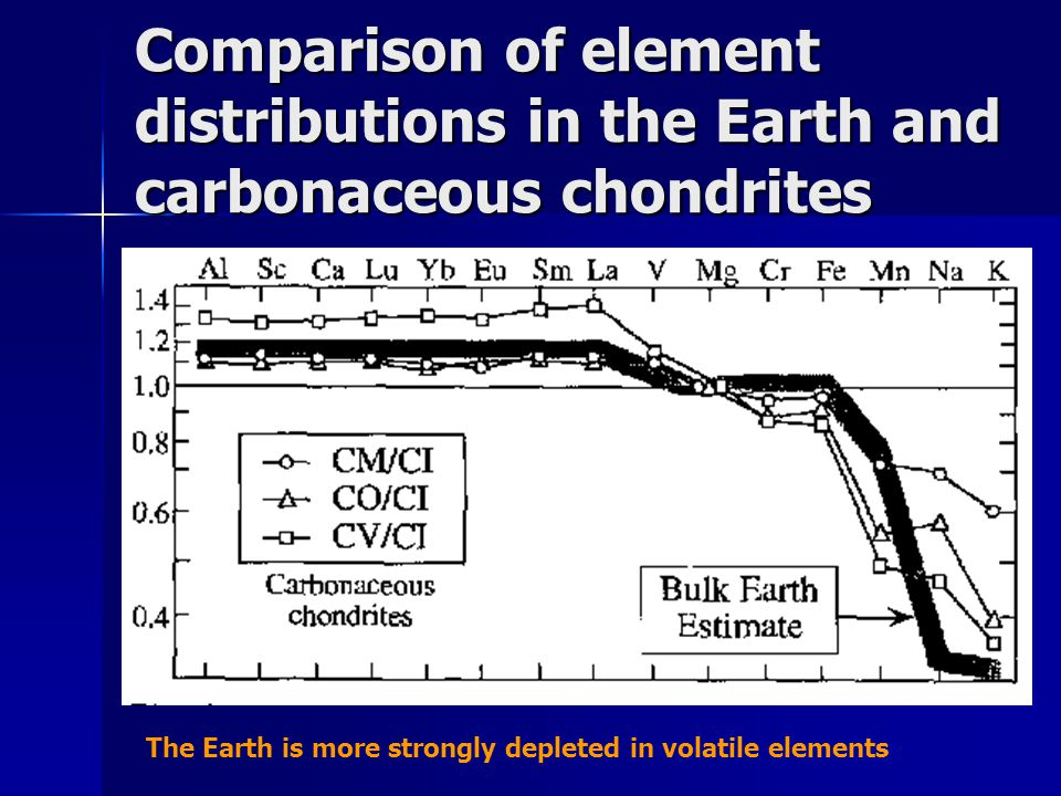 Comparison of element distributions in the Earth and carbonaceous chondrites