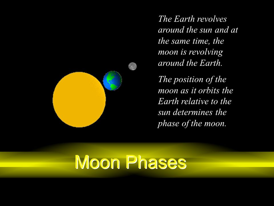 The Earth revolves around the sun and at the same time, the moon is revolving around the Earth.