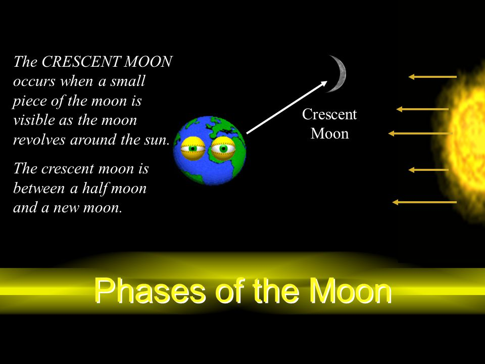The CRESCENT MOON occurs when a small piece of the moon is visible as the moon revolves around the sun.