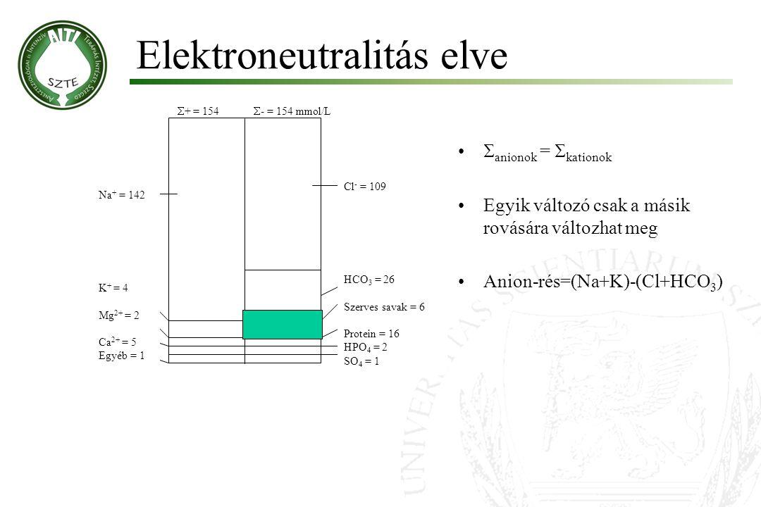 Elektroneutralitás elve