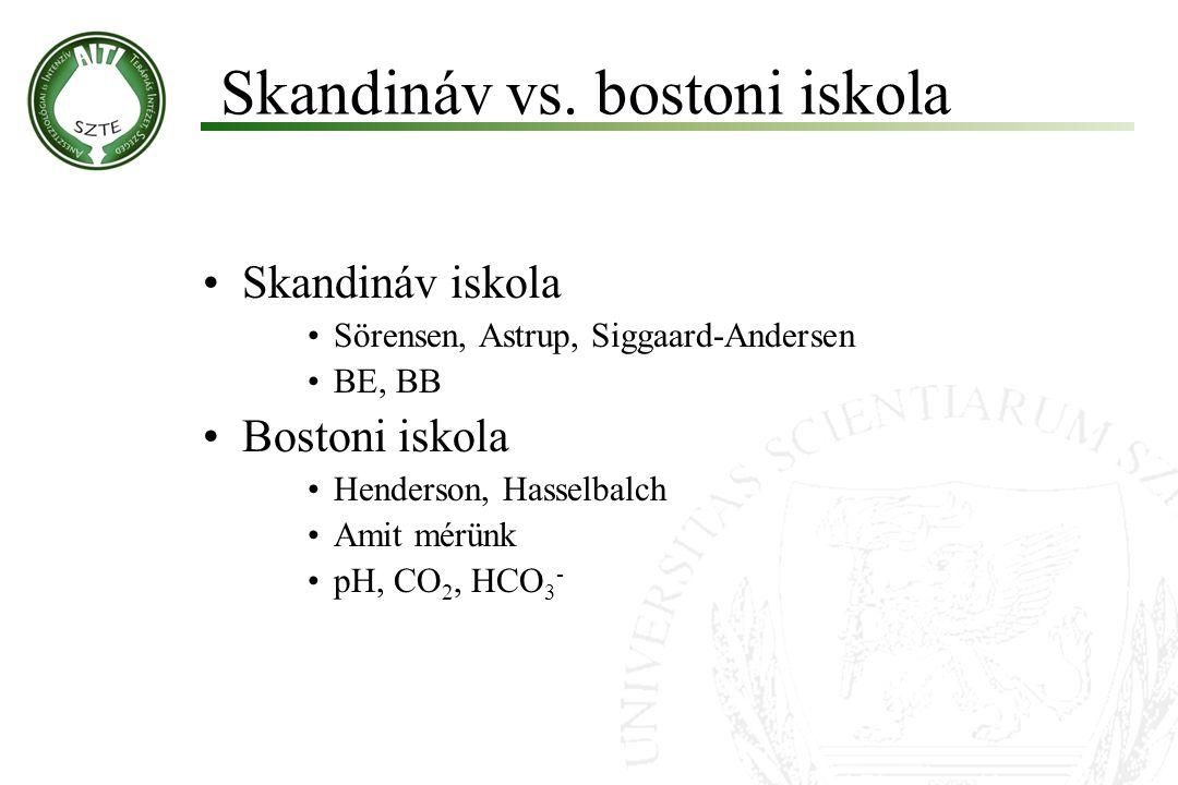Skandináv vs. bostoni iskola