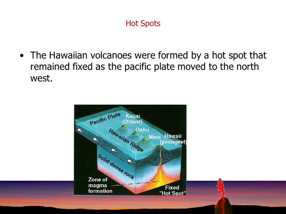 Hot Spots The Hawaiian volcanoes were formed by a hot spot that remained fixed as the pacific plate moved to the north west.