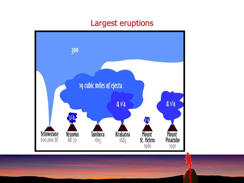Largest eruptions