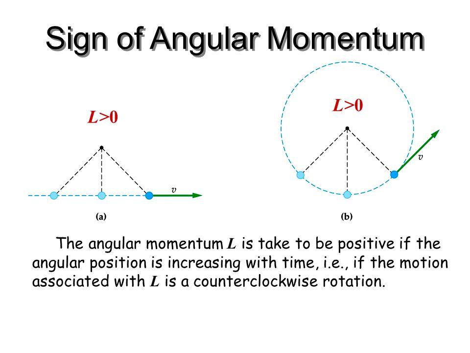Sign of Angular Momentum