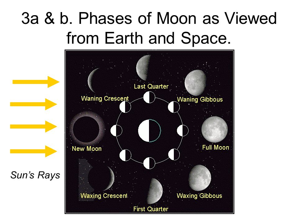 3a & b. Phases of Moon as Viewed from Earth and Space.