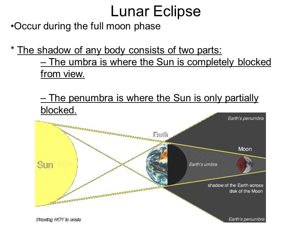 Lunar Eclipse Occur during the full moon phase