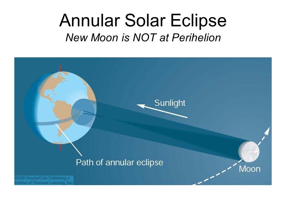 Annular Solar Eclipse New Moon is NOT at Perihelion