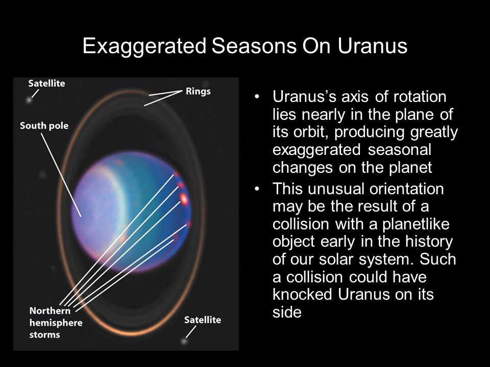 Exaggerated Seasons On Uranus
