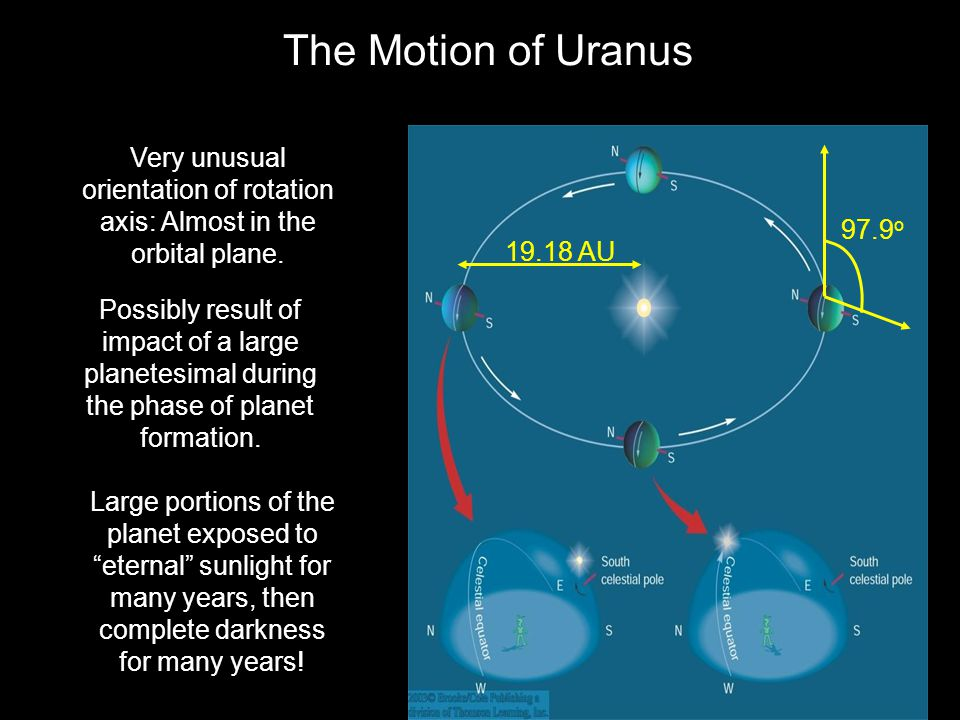 The Motion of Uranus 19.18 AU. 97.9o. Very unusual orientation of rotation axis: Almost in the orbital plane.