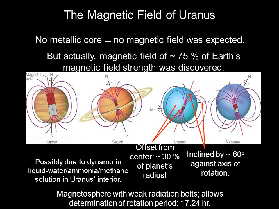 The Magnetic Field of Uranus