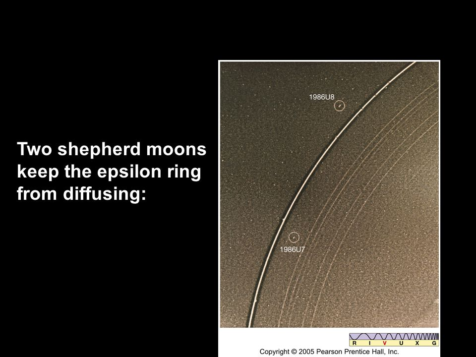 Two shepherd moons keep the epsilon ring from diffusing: