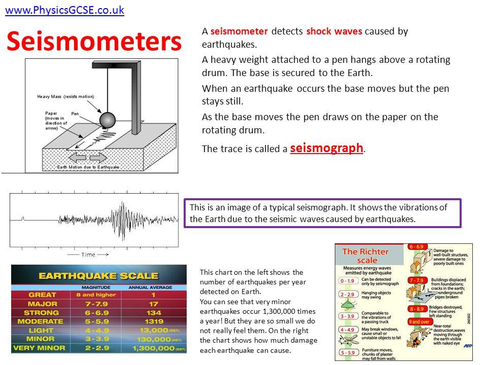 Seismometers www.PhysicsGCSE.co.uk