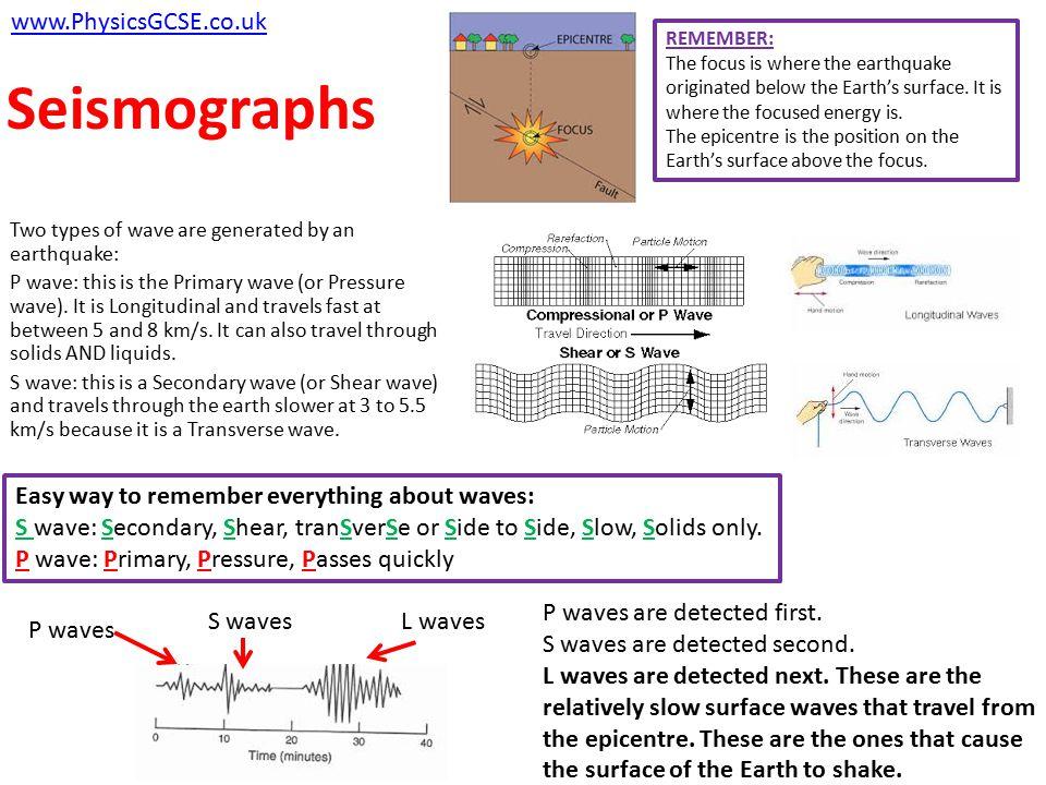 Seismographs www.PhysicsGCSE.co.uk