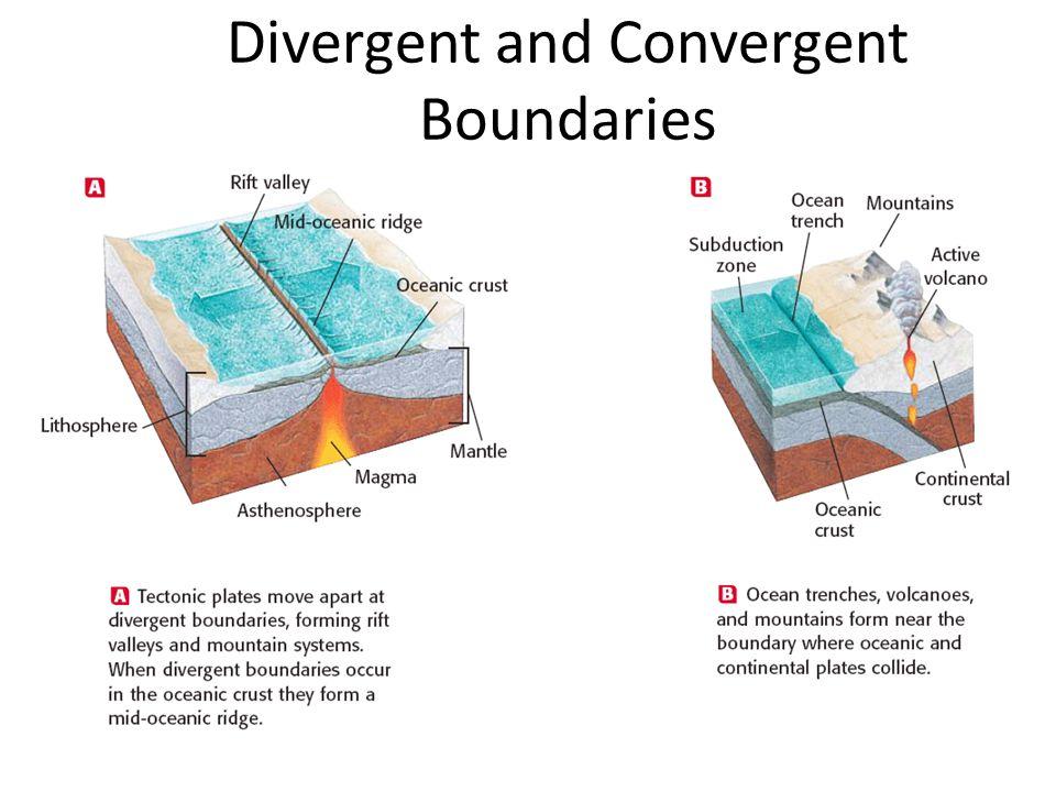 Divergent and Convergent Boundaries